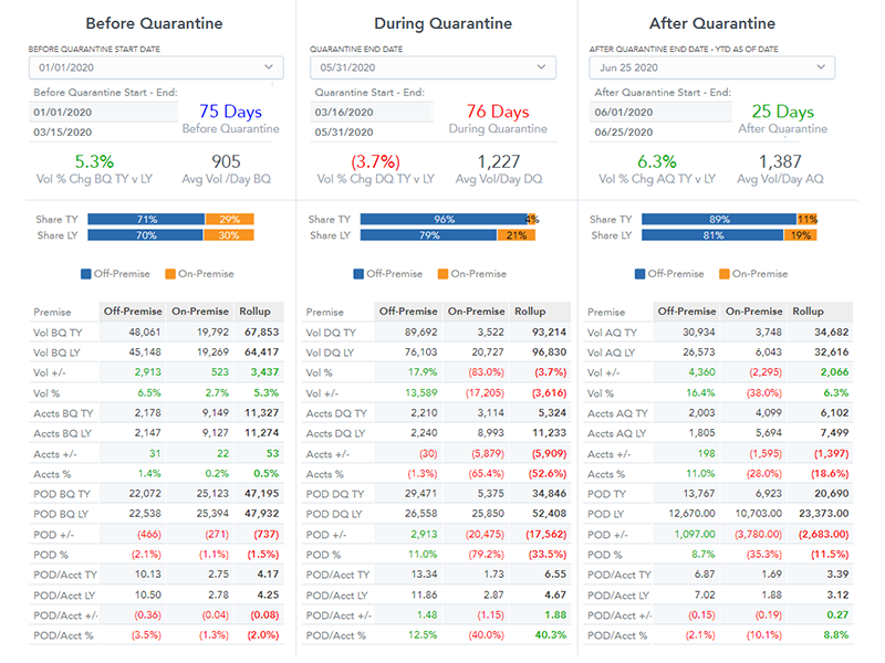 Quarantine Analytics Summary View